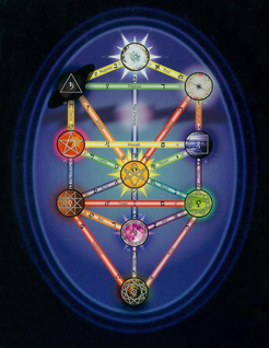 Universal Kabbalah ascension program